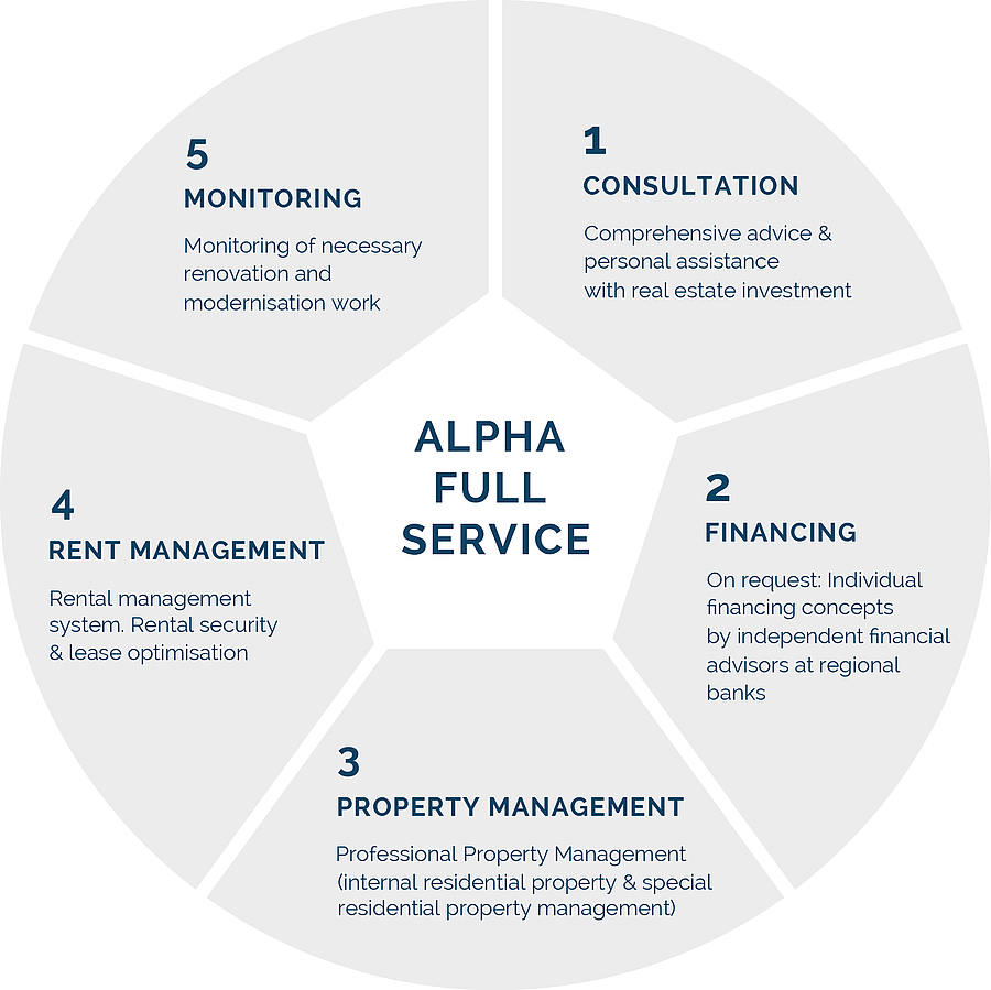 ALPHA-REAL-ESTATE: Residential Real Estate for private sectors